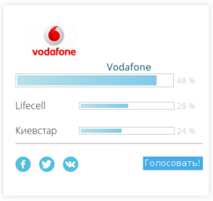 Vodafone - 48% Lifecell 28% и Киевстар 24%